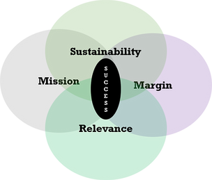mission_margin_Sustainability_relevance.