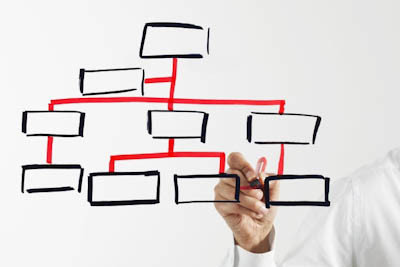 The Restructuring of Sales and Marketing