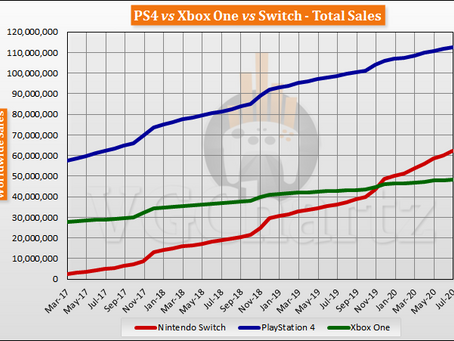 Switch vs PS4 vs Xbox One Global Lifetime Sales - July 2020 - Sales