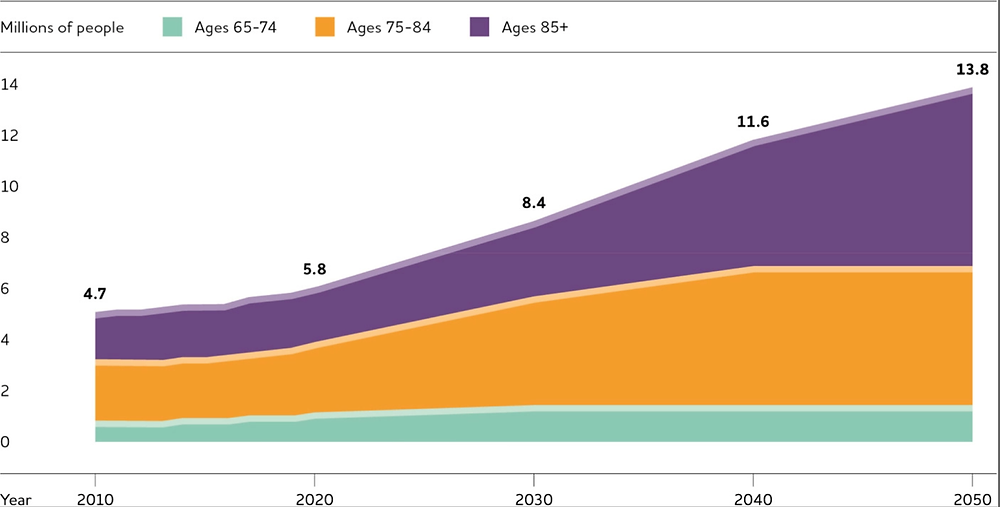 Alzheimer's Disease Facts and Figures . Projected number of people age 65 and older (total and by age) in the U.S. population with Alzheimer's dementia, 2010 to 2050. Created from data from Hebert et al https://doi.org/10.1002/alz.12068: Alzheimer's Association