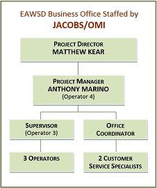 PH_2019 JACOBS-OMI Org Chart.jpg