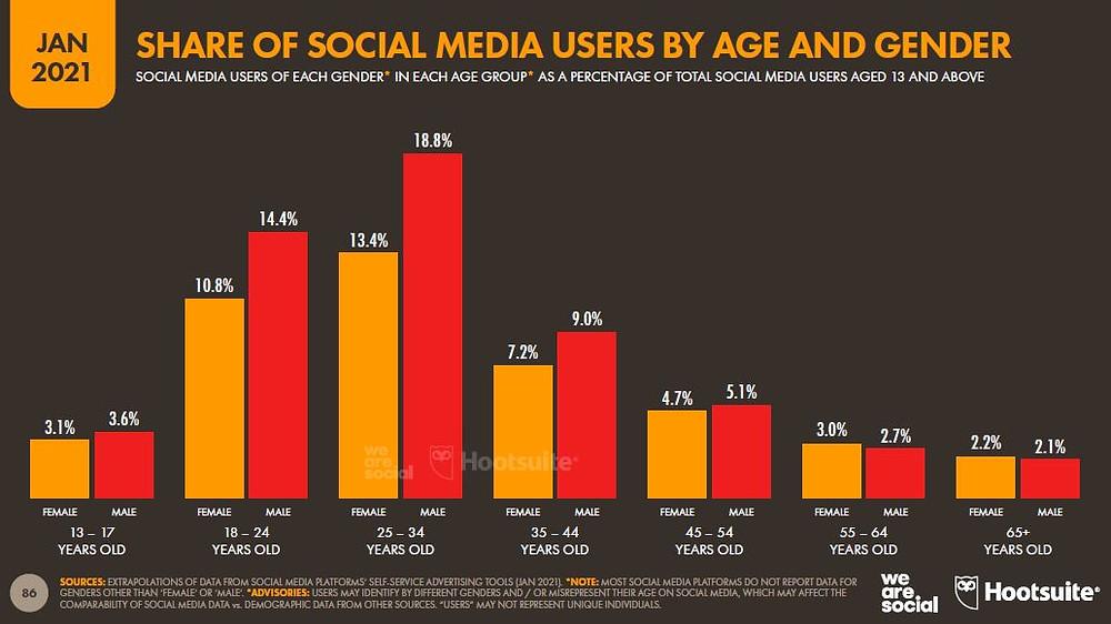 los usuarios de redes sociales están entre 18 y 44 años