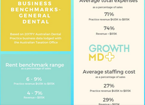 Dental industry bench marks