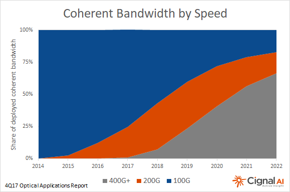 Coherent Applications: Bandwidth by Speed