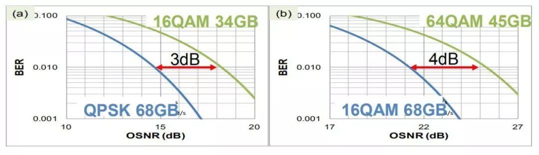 OSNR: 16QAM vs. 64QAM