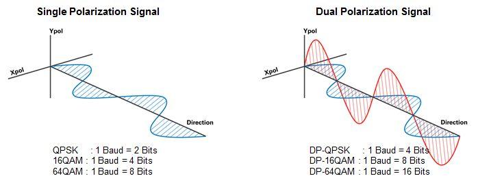Baud rates: QPSK vs. DP-QPSK