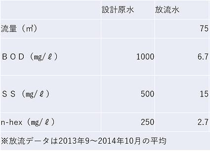 松屋水質データ表.png