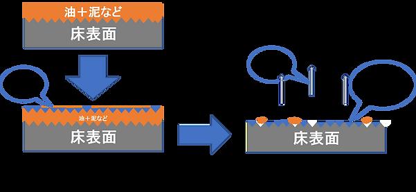 酵素水の場合(酵素方式の床清掃)