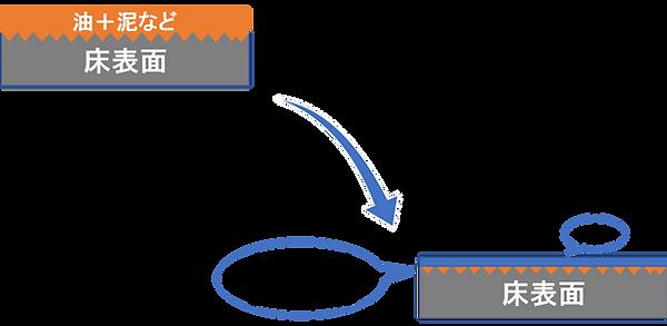 床洗剤の場合(酵素方式の床清掃)