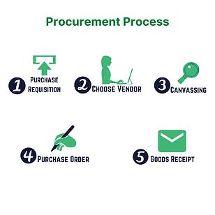SME Journal Procurement