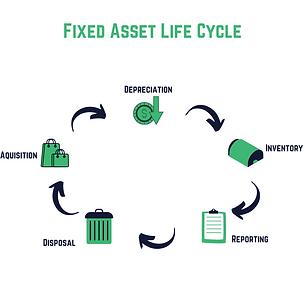 SME Journal Fixed Asset