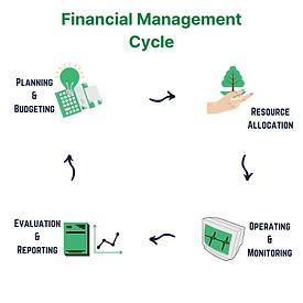 SME Journal Financial Management