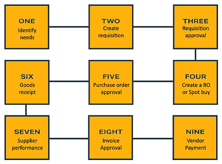 procure-to-pay process flow.jpg