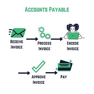 SME Journal Accounts Payable