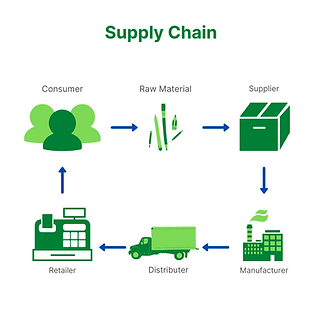 SME Journal Supply Chain