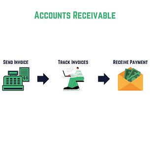 SME Journal Accounts Receivable