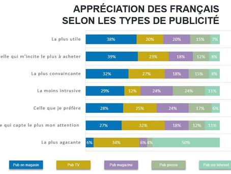 La promotion sur le lieu de vente, support préféré des Français