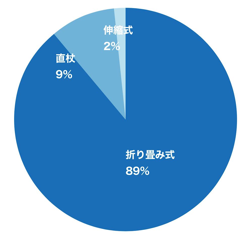 使用している白杖の種類の円グラフ