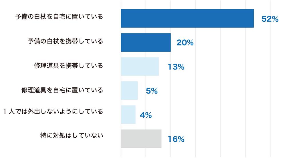外出中の白杖に関するトラブルへの対処方法の棒グラフ