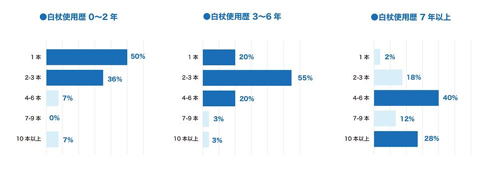 白杖使用歴と白杖購入本数の棒グラフ