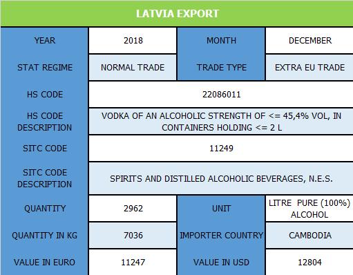 Latvia_Export.png