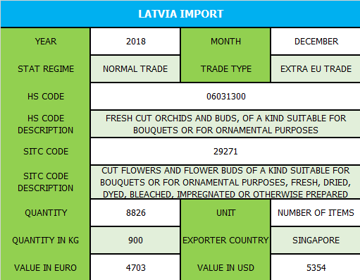Latvia_Import.png