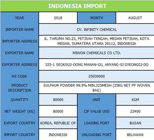 Indonesia_Import.png