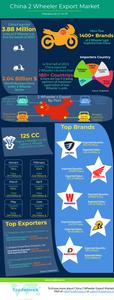 China 2 Wheeler Export Market 2019 Infographic