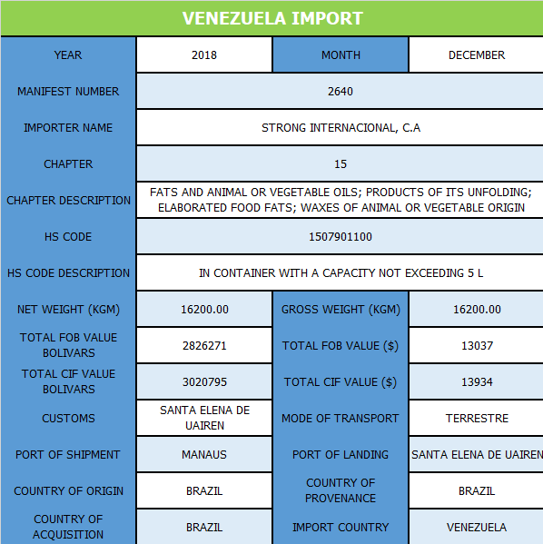 Venezuela_Import.png
