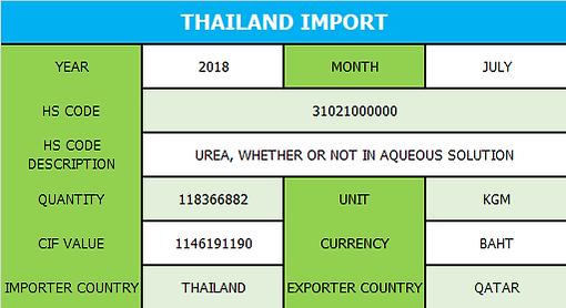Thailand Import Data