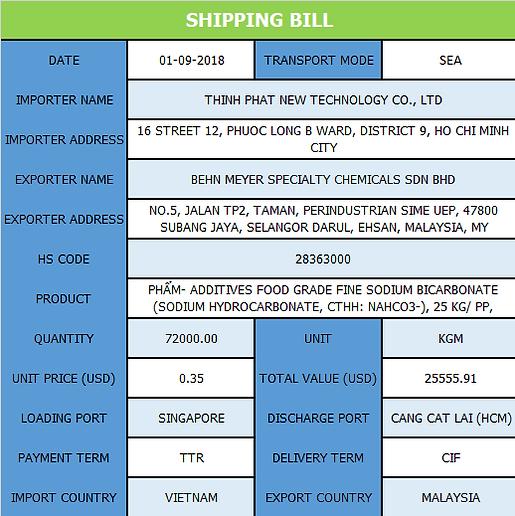 Find Custom Import Export Shipment Data / Shipment Details Provider