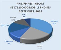 Philippines Mobile Import