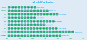 Philippines Import Integrated Circuit (Month Wise Analysis)