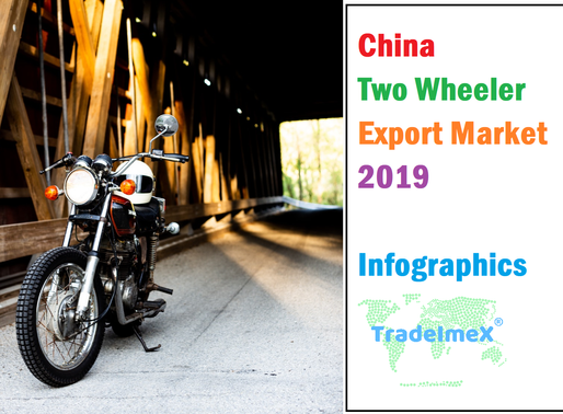 China 2 Wheeler Export Market - 2019 Infographics
