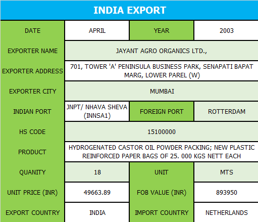 Find Indian Customs Export Data