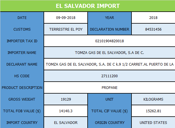 El Salvador Customs Import Data