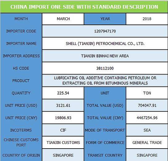 China_Import_Std_Description.png