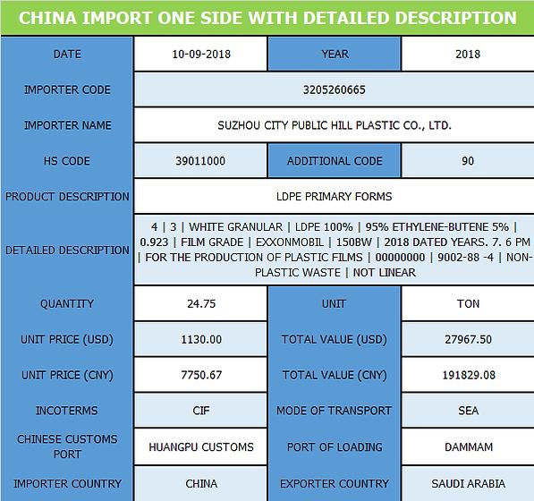 China_Import_Detailed_Description.png