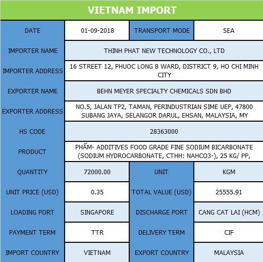 Vietnam_Import.png