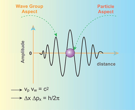 wave particle aspect de Broglie copy.jpg