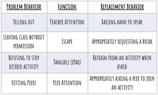 replacement behavior graphic