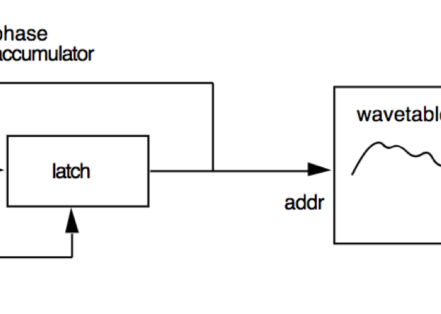 The Wavetable Synthesis Architecture