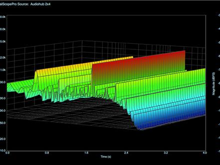 All About Digital Oscillators Part 2 – BLITS & BLEPS