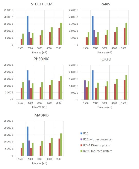 Total annual cost for the different system solutions for evaporative cooling in data center..