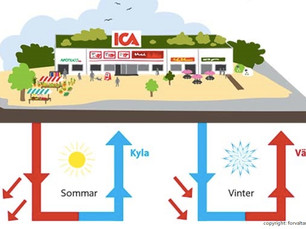 CO2 refrigeration system with geothermal integration