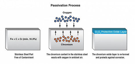 passivation-basics-will-this-stainless-s