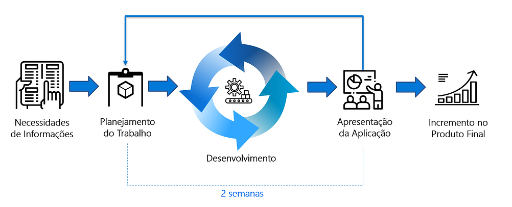 implementação_projetos.PNG