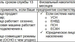 Случаи применения накопителей с разным сроком эксплуатации (13 и 36 месяцев)