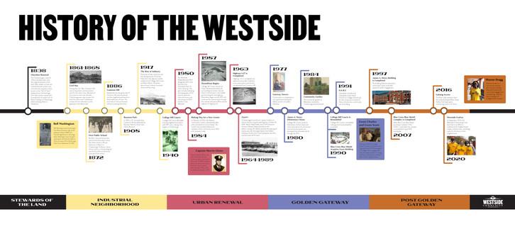 History of the Westside Timeline