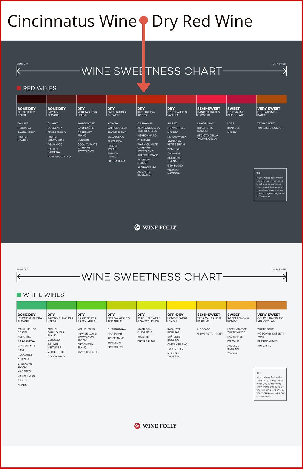 Cincinnatus Wine Sweetness - Dryness Chart Vinoklet Wines
